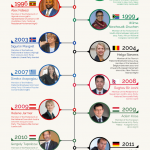 "Infographic entitled ""Sign Language in Politics"". Shows pictures of 12 people arranged along a vertical timeline with each person's name and a one-line summary of their career. The full text of the infographic is transcribed at the original link for this infographic. Click on the title of the post on this page to find the full transcript. https://www.unusualverse.com/2019/05/infographcis-sign-language-politics.html?fbclid=IwAR2Bg2oUZYgV8Kt9X85Kzz3VhsIs2NE0soCad-ffE1VC1VrQHNM121DvwYA&m=1"