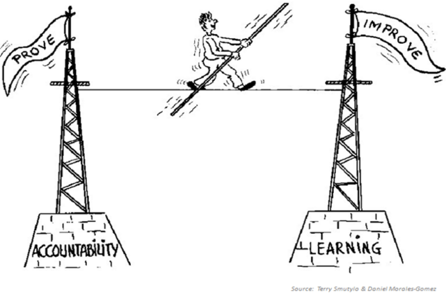 """A drawing shows a tightrope connecting two towers, one labeled """"Accountability"""" the other labeled """"Learning"""". The """"Accountability"""" tower is flying a flag with the word """"prove"""". The """"learning"""" tower is flying a flag called """"improve"""". A person with a balancing pole is walking on the tight rope from the accountability tower to the learning tower."""